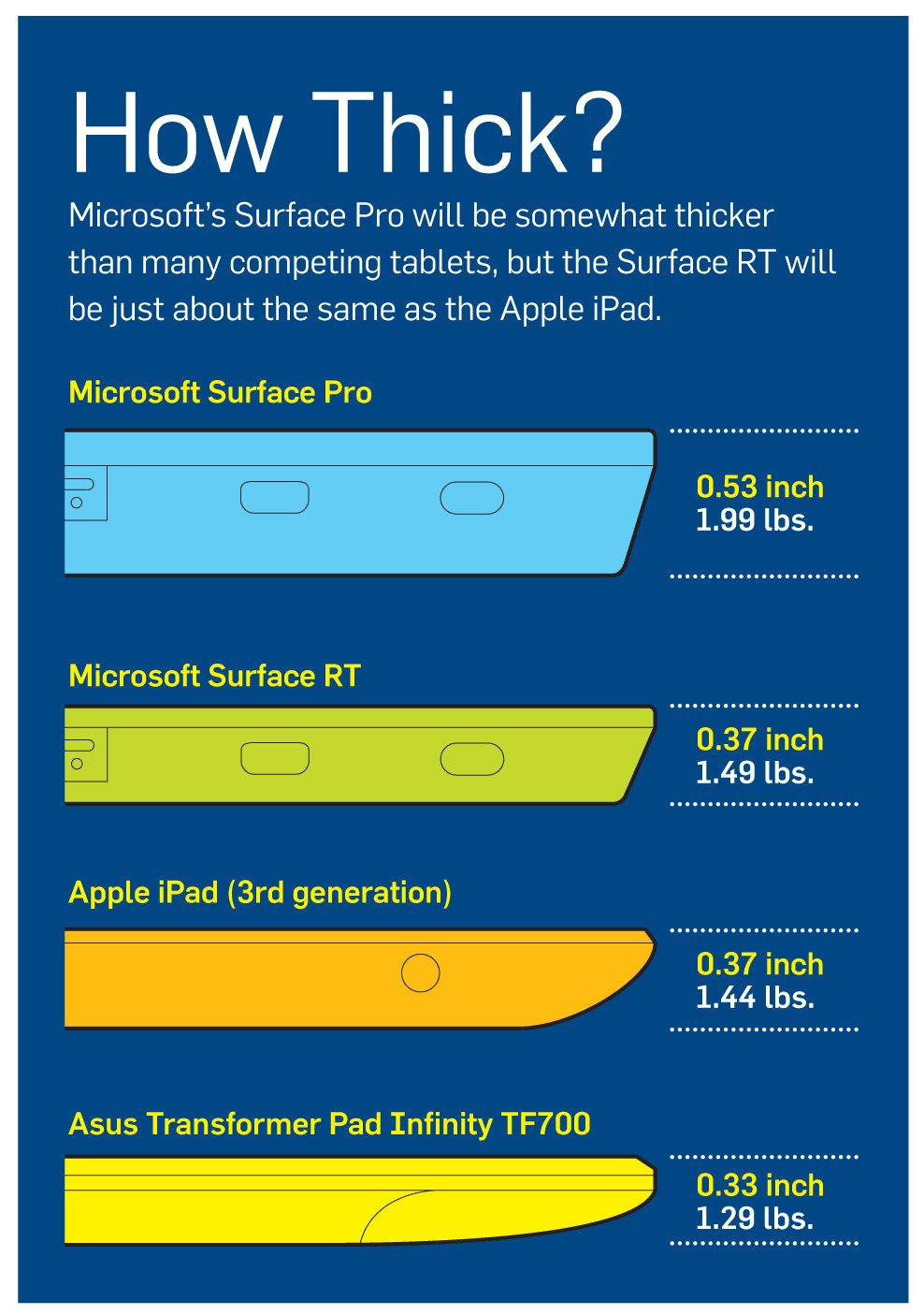 Microsoft Surface RT thickness